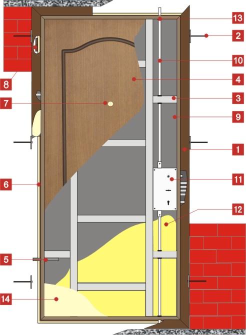 Схема сейф-двери